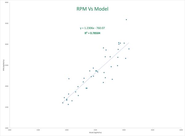 Rising plate meter Vs Pasture.io's satellite pasture measurements